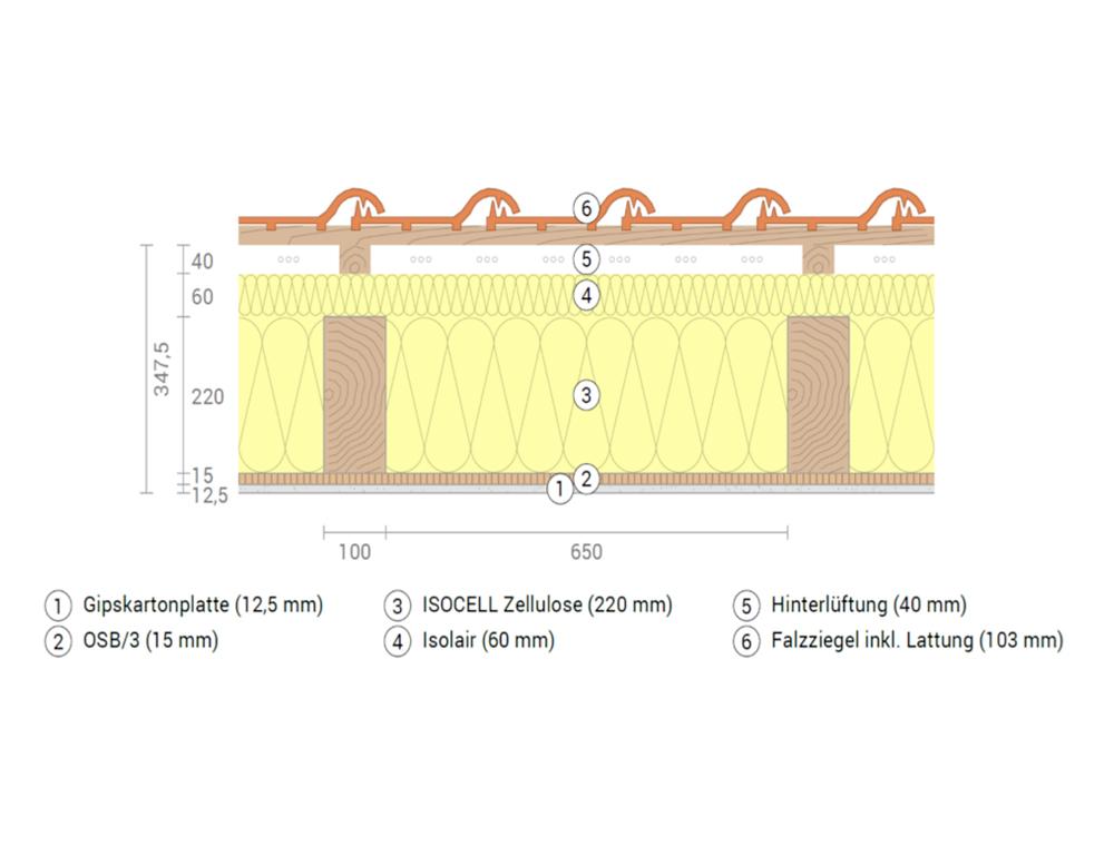 schiller-zimmerei-lexikon-bauphysikalischer-aufbau-beitragsbild